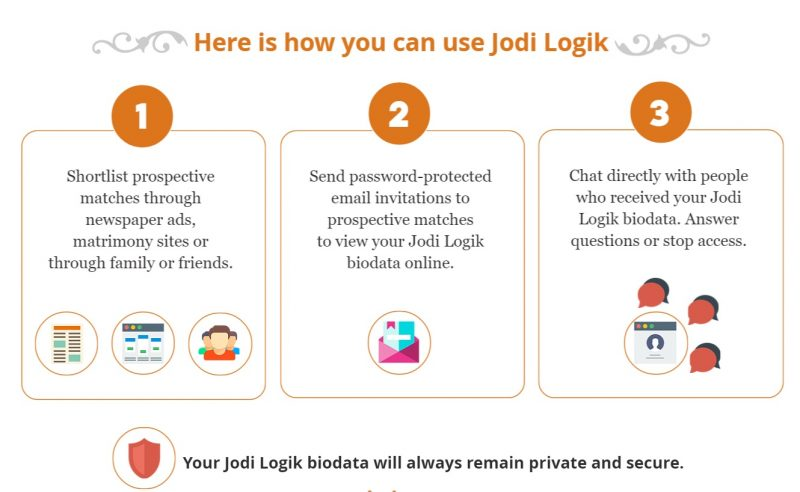 How to use Jodi Logik
