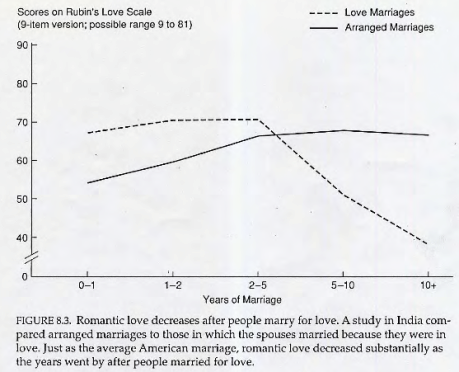 Graph showing decrease in romantic love for love marriages when compared to that of arranged marriages after 10 years
