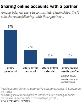 Sharing online accounts happen more in long term relaionships
