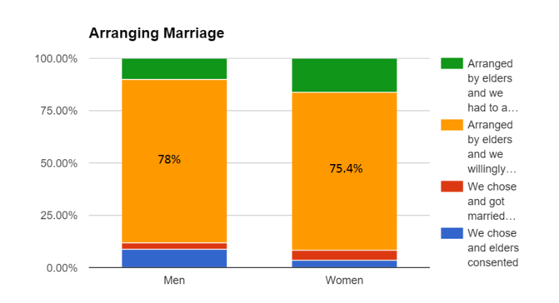 Arranged marriage continue to be popular in India.