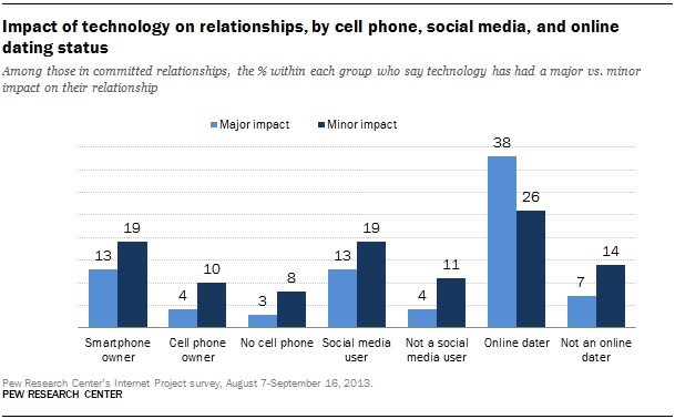 online dating results in more usage of Internet throughout the relationship