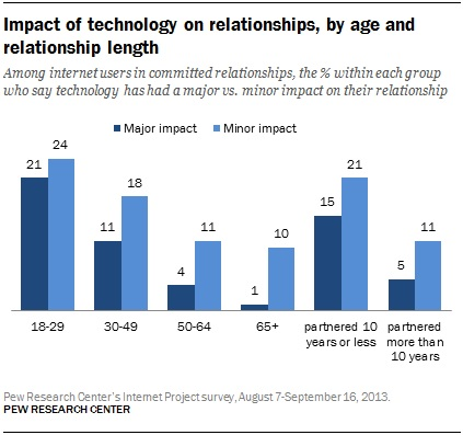 younger people see more impact on their relationship