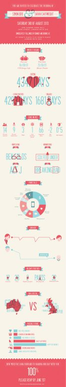 wedding invitation infographics