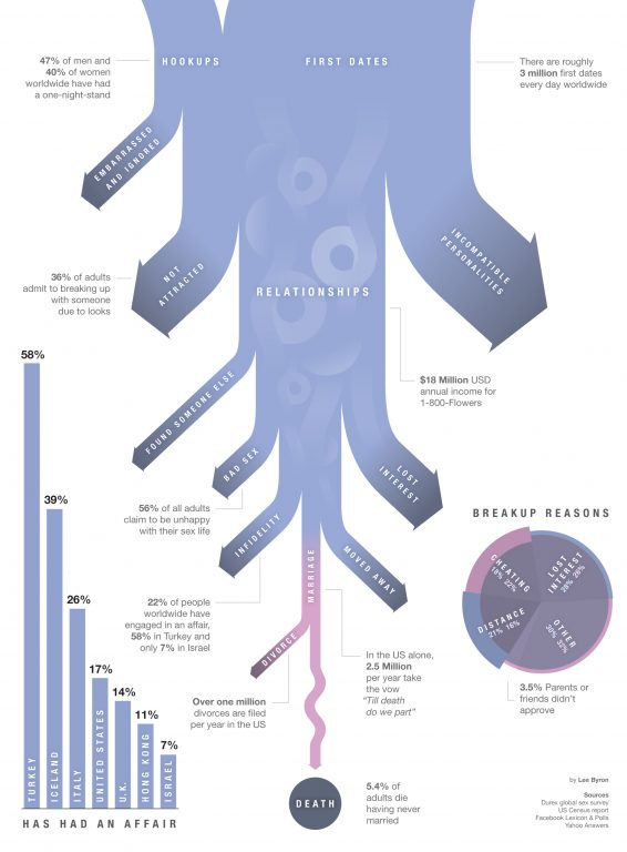 Why we breakup - Infograhics