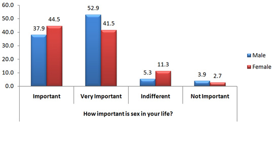 importance of sex in a marriage