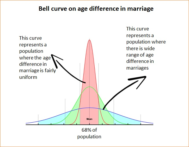 Age difference in marriage bell curve