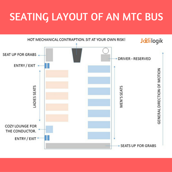MTC Bus Layout