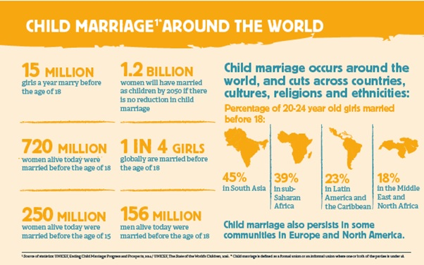 Child marriage around the world