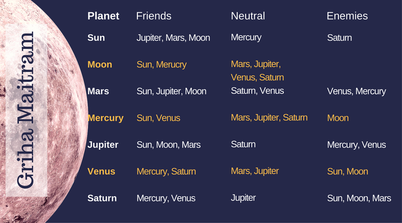Online Horoscope Matching For Marriage (With Bonus In-depth Guide)