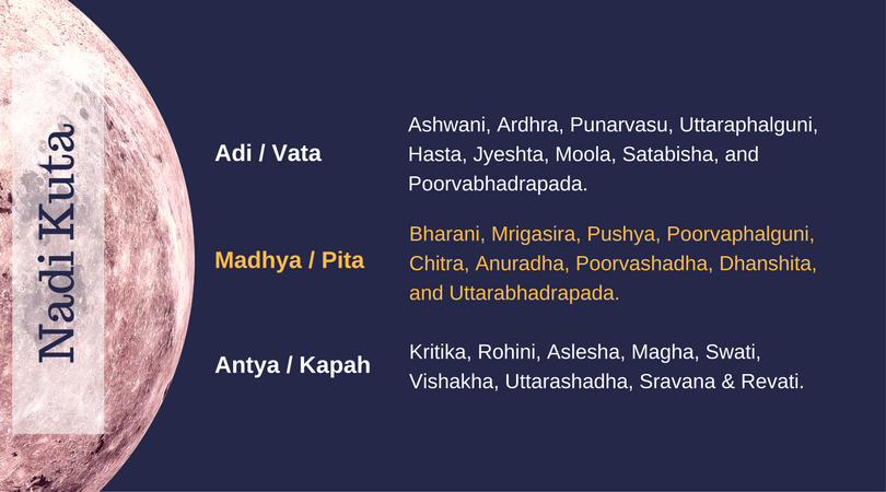 Nadi Kuta classification for horoscope matching
