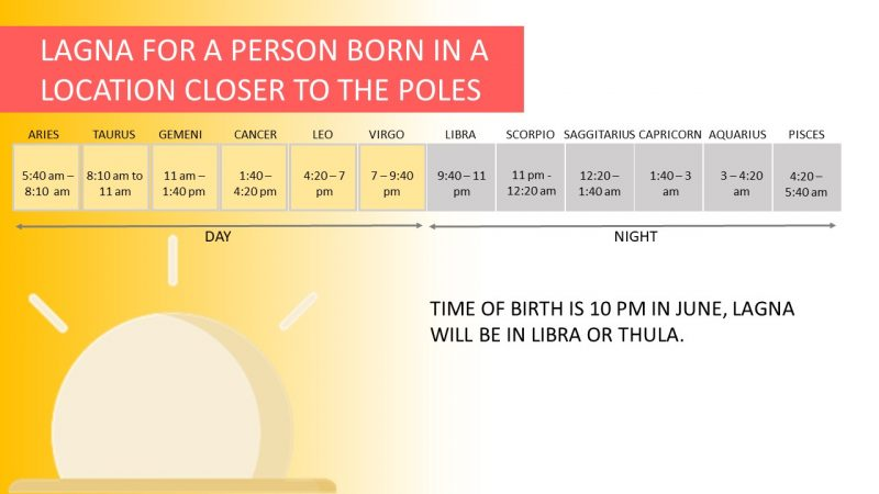 Lagna calculation for person born neat the poles